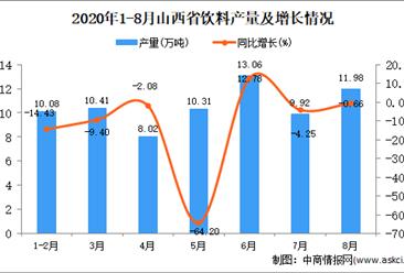 2020年8月山西省飲料產量數據統計分析