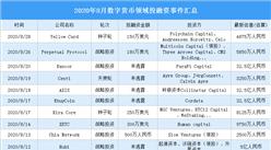 2020年8月数字货币领域投融资情况分析:战略投资事件最多(附完整名单)