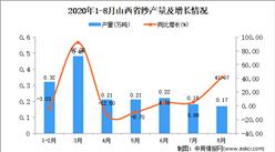 2020年8月山西省纱产量数据统计分析