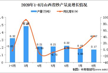 2020年8月山西省紗產量數據統計分析