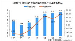 2020年8月山西省机制纸及纸板产量数据统计分析