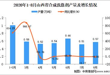 2020年8月山西省合成洗滌劑產量數據統計分析