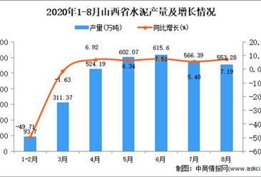 2020年8月山西省水泥產量數據統計分析