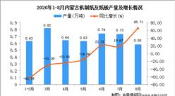 2020年8月内蒙古机制纸及纸板产量数据统计分析