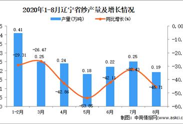 2020年8月辽宁省纱产量数据统计分析