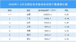 2020年1-8月全国各省市移动电话用户数量排行榜:广东江苏用户量同比减少(图)