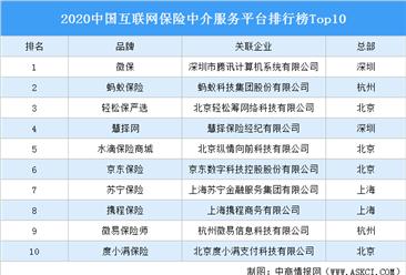 2020中国互联网保险中介服务平台排行榜Top10