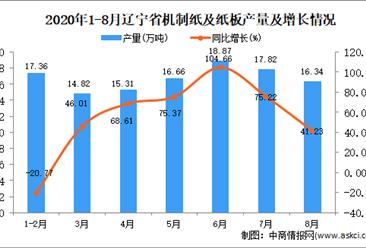 2020年8月辽宁省机制纸及纸板产量数据统计分析