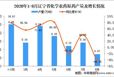 2020年8月辽宁省化学农药原药产量数据统计分析