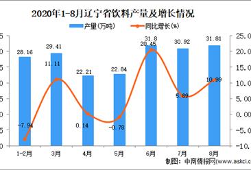 2020年8月辽宁省饮料产量数据统计分析