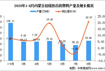 2020年8月内蒙古初级形态的塑料产量数据统计分析