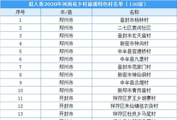 2020年河南省乡村旅游特色村名单出炉:共150家(附名单)
