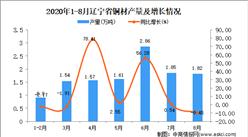 2020年8月辽宁省铜材产量数据统计分析