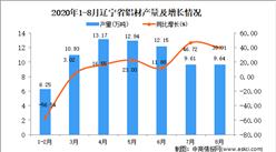 2020年8月辽宁省铝材产量数据统计分析