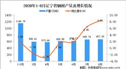 2020年8月辽宁省钢材产量数据统计分析