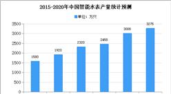 2020年中国智能水表市场现状及发展趋势预测分析