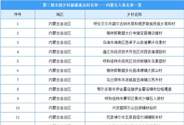 第二批全国乡村旅游重点村名单出炉:内蒙古共15个乡村入选(附图表)