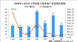 2020年8月辽宁省包装专用设备产量数据统计分析