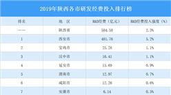 2019年陕西各市研发经费投入排行榜:西安研发经费投入强度最大(附榜单)