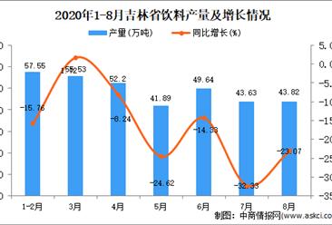 2020年8月吉林省饮料产量数据统计分析