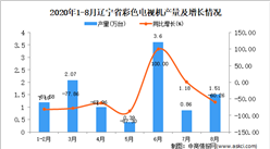 2020年8月辽宁省彩色电视机产量数据统计分析