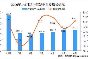 2020年8月辽宁省发电量数据统计分析