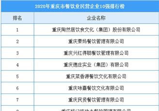 2020年重庆市餐饮业民营企业10强排行榜