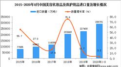 2020年1-8月中国美容化妆品及洗护用品进口数据统计分析