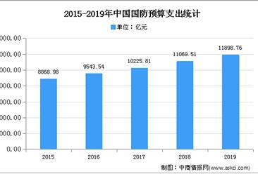 2020年军工电子信息行业市场现状及发展趋势预测分析