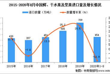 2020年1-8月中国鲜、干水果及坚果进口数据统计分析