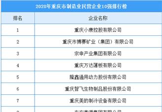 2020年重庆市制造业民营企业10强排行榜