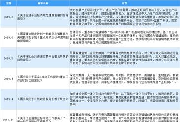 2020年中国智慧城市行业最新政策汇总一览(图)