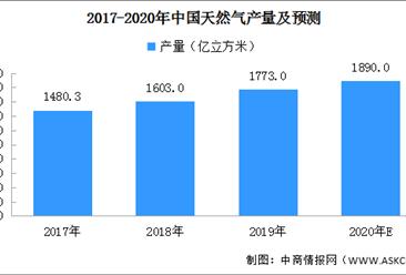2020年中国天然气市场预测分析:产量或达1890亿立方米(附图表)