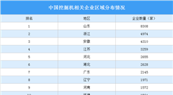 中国挖掘机相关企业区域分布情况分析:山东企业最多(附企业名录)