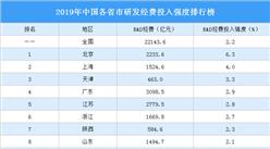 2019年中国各省市研发经费投入强度排行榜:北京第一 上海第二(图)