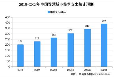 2020年中国智慧城市市场现状及发展前景预测分析