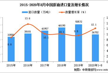 2020年1-8月中国原油进口数据统计分析