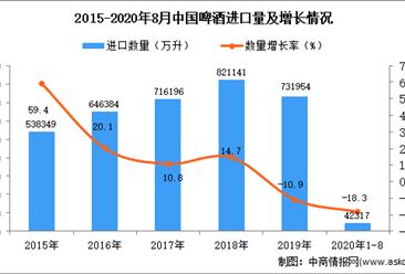 2020年1-8月中国啤酒进口数据统计分析