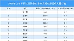 2020年上半年长江经济带11省市农村市居民收入排行榜:湖北负增长(图)