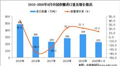 2020年1-8月中国食糖进口数据统计分析