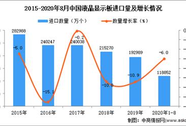 2020年1-8月中国液晶显示板进口数据统计分析