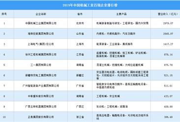 2019年中国机械工业百强企业排行榜