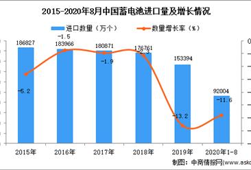 2020年1-8月中国蓄电池进口数据统计分析