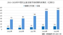 2020年中国无尘室设施市场规模预测及未来发展机遇分析(图)