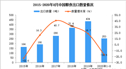 2020年1-8月中国粮食出口数据统计分析
