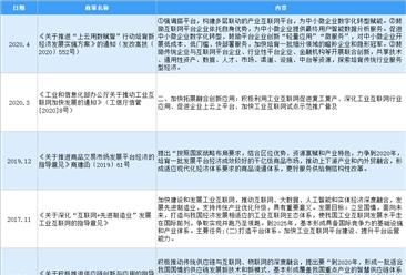 2020年中国产业互联网行业最新政策汇总一览(图)
