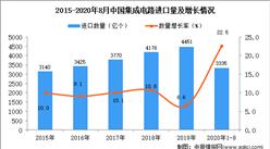 2020年1-8月中国集成电路进口数据统计分析