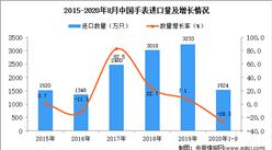 2020年1-8月中国手表进口数据统计分析