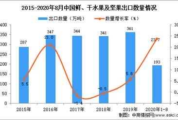 2020年1-8月中国鲜、干水果及坚果出口数据统计分析