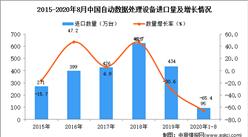 2020年1-8月中国自动数据处理设备进口数据统计分析